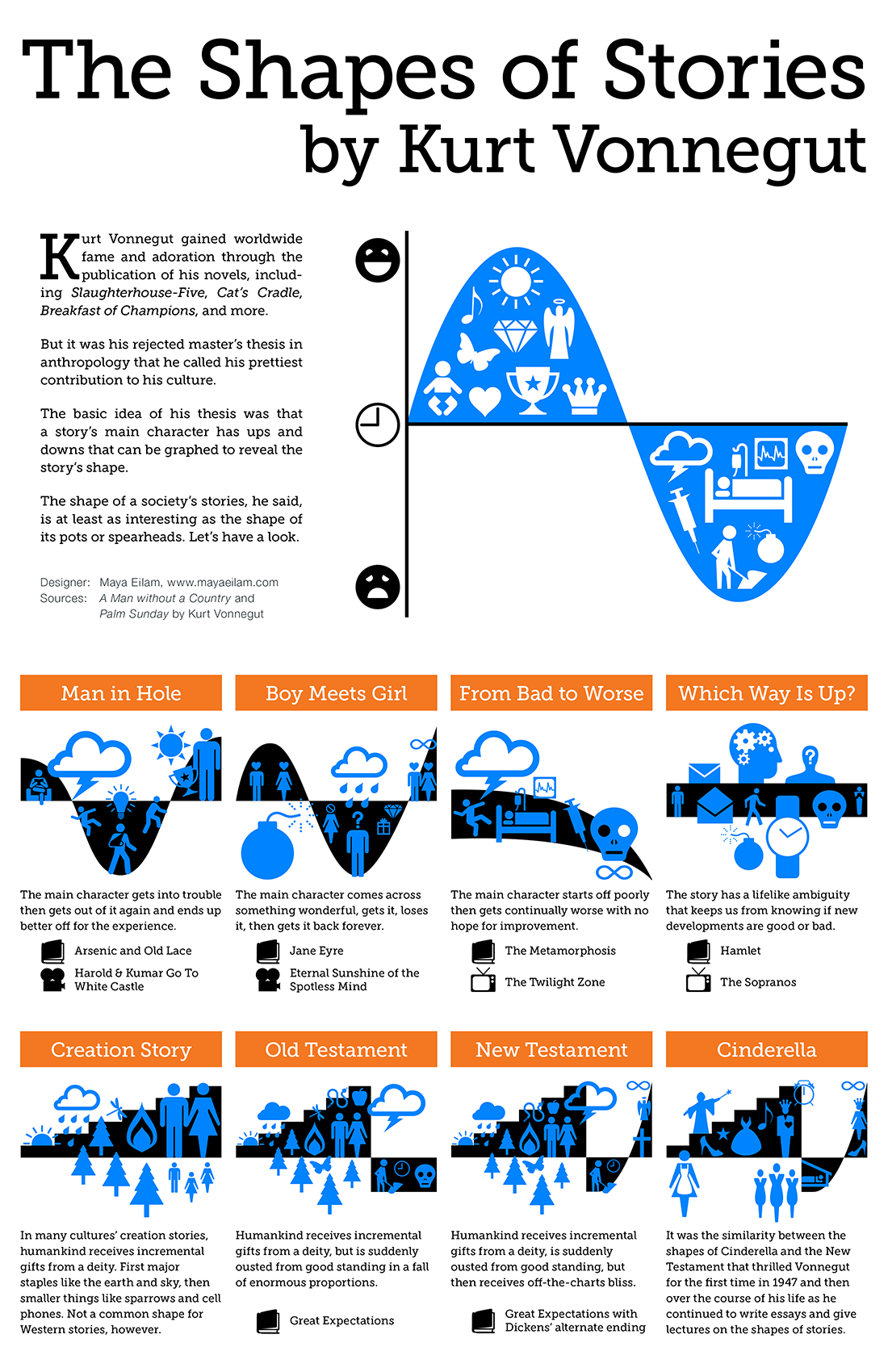 Kurt Vonnegut: The Shape of Stories [Infographic]